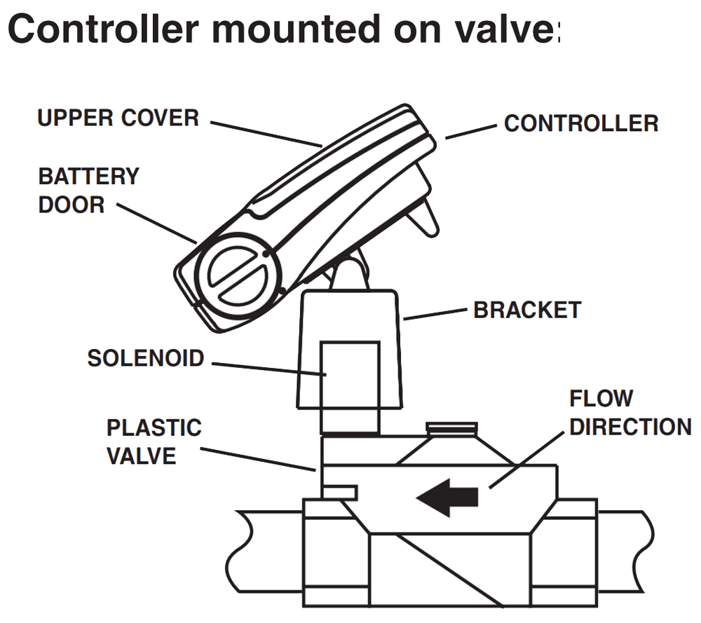 [ZTBE_9966]  Irritrol DCL - DC Latching Solenoid for Irritrol Valves for Sprinkler &  Irrigation Systems | Lawn Genie Solenoid Wiring Diagram |  | Sprinkler Warehouse